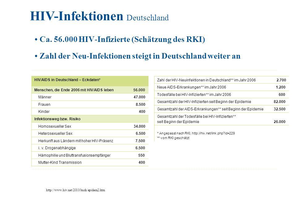 HIV-Infektionen Deutschland