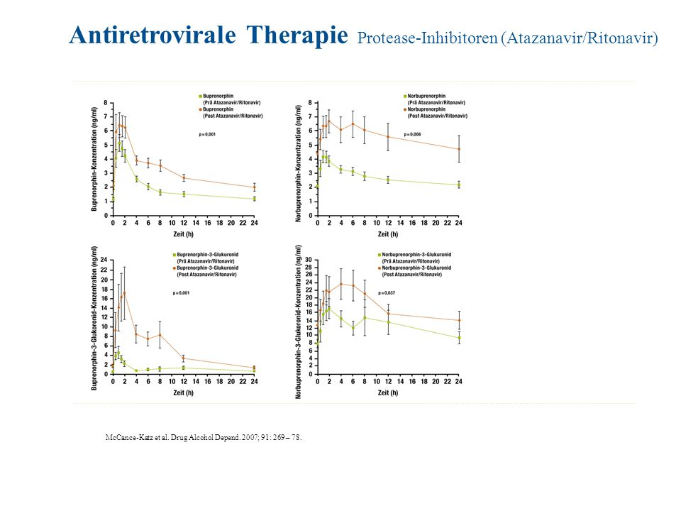 Antiretrovirale Therapie Protease-Inhibitoren (Atazanavir/Ritonavir)