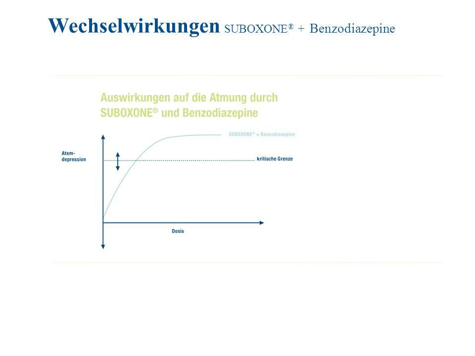 Wechselwirkungen SUBOXONE® + Benzodiazepine