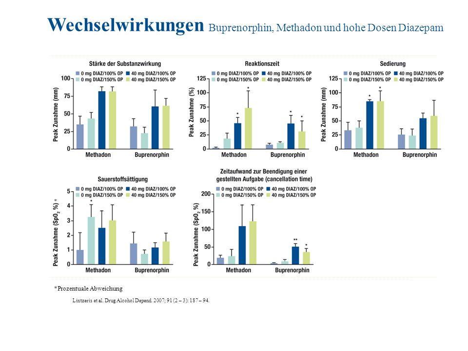 Wechselwirkungen Buprenorphin, Methadon und hohe Dosen Diazepam