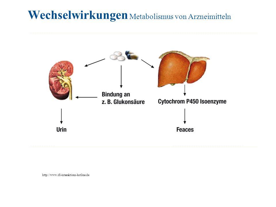 Wechselwirkungen Metabolismus von Arzneimitteln