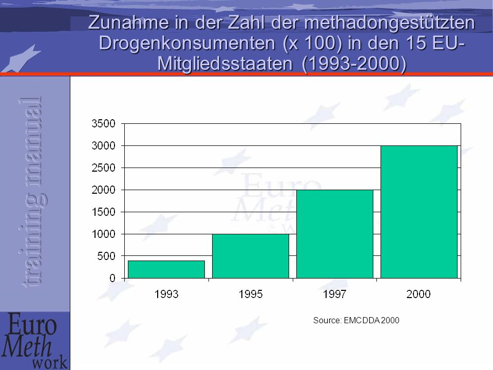 Zunahme in der Zahl der methadongestützten Drogenkonsumenten (x 100) in den 15 EU-Mitgliedsstaaten (1993-2000)
