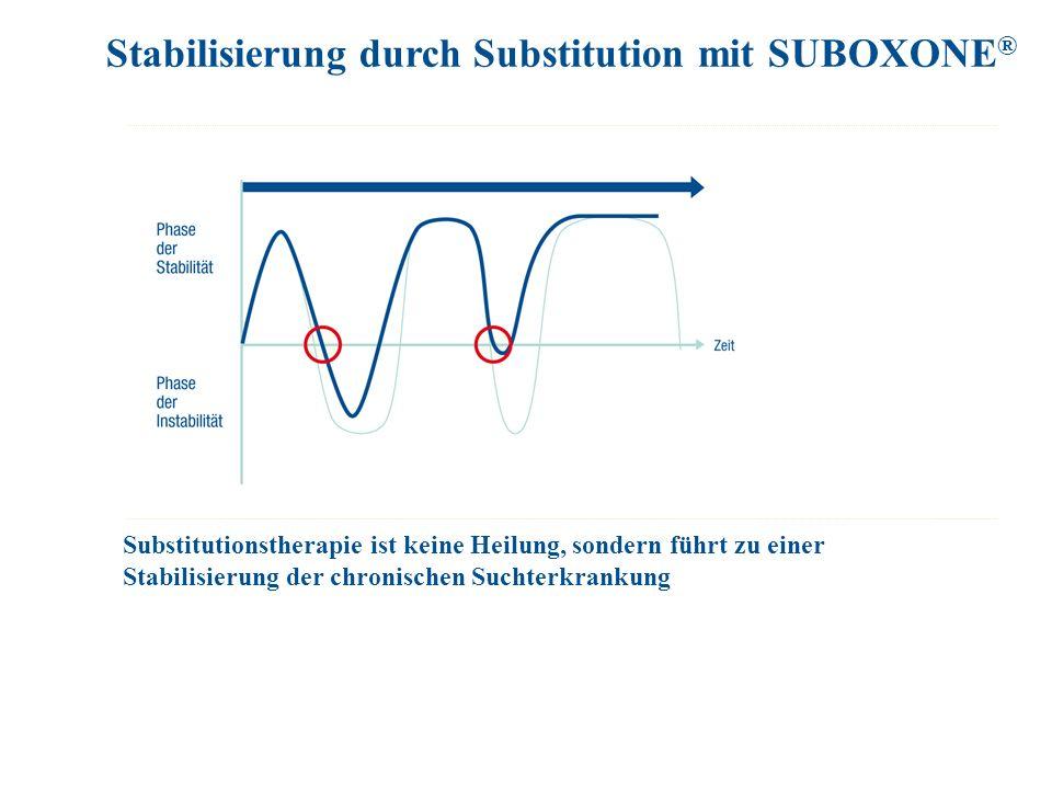 Stabilisierung durch Substitution mit SUBOXONE®