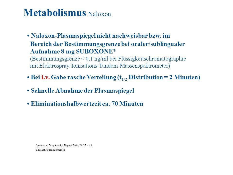 Metabolismus Naloxon • Naloxon-Plasmaspiegel nicht nachweisbar bzw. im