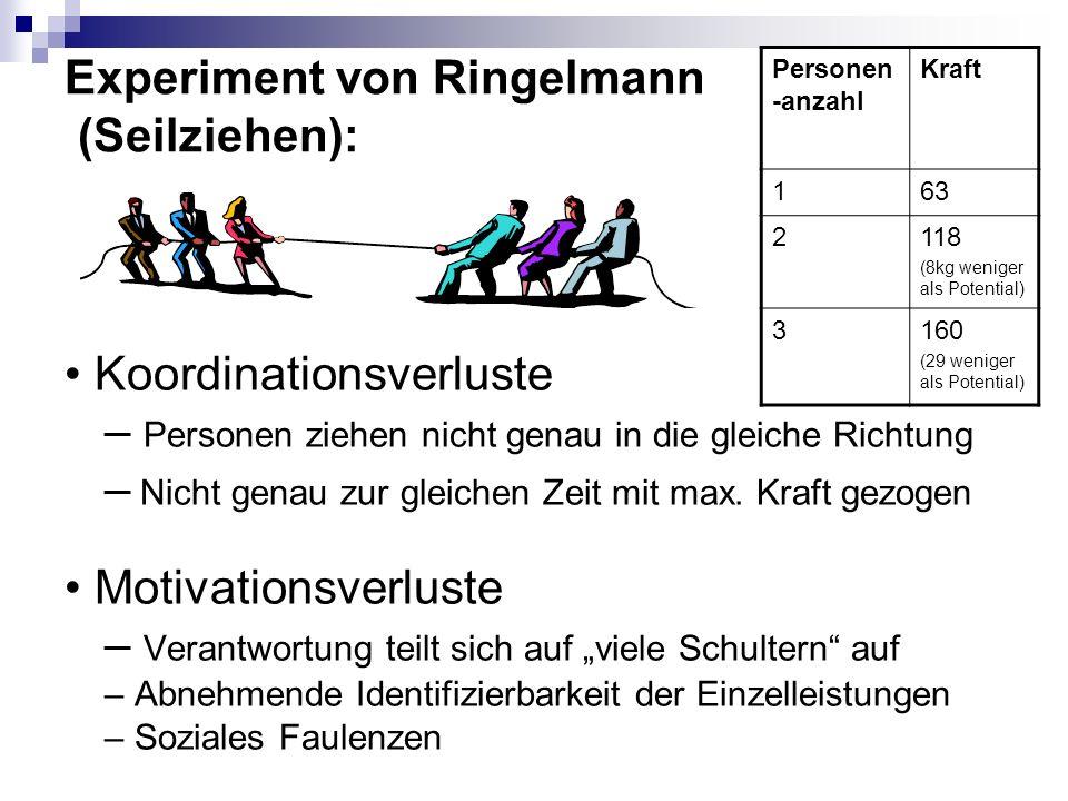 Experiment von Ringelmann (Seilziehen):
