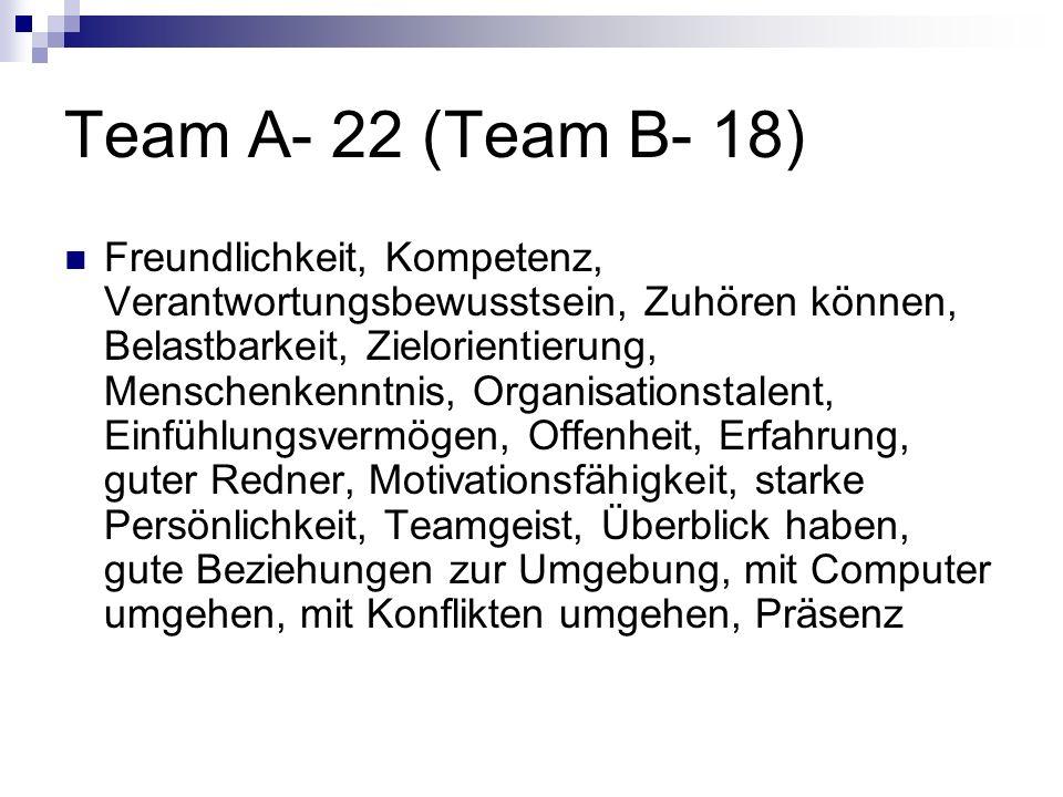 Team A- 22 (Team B- 18)