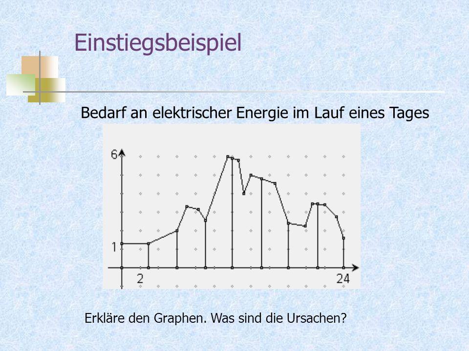 Einstiegsbeispiel Bedarf an elektrischer Energie im Lauf eines Tages
