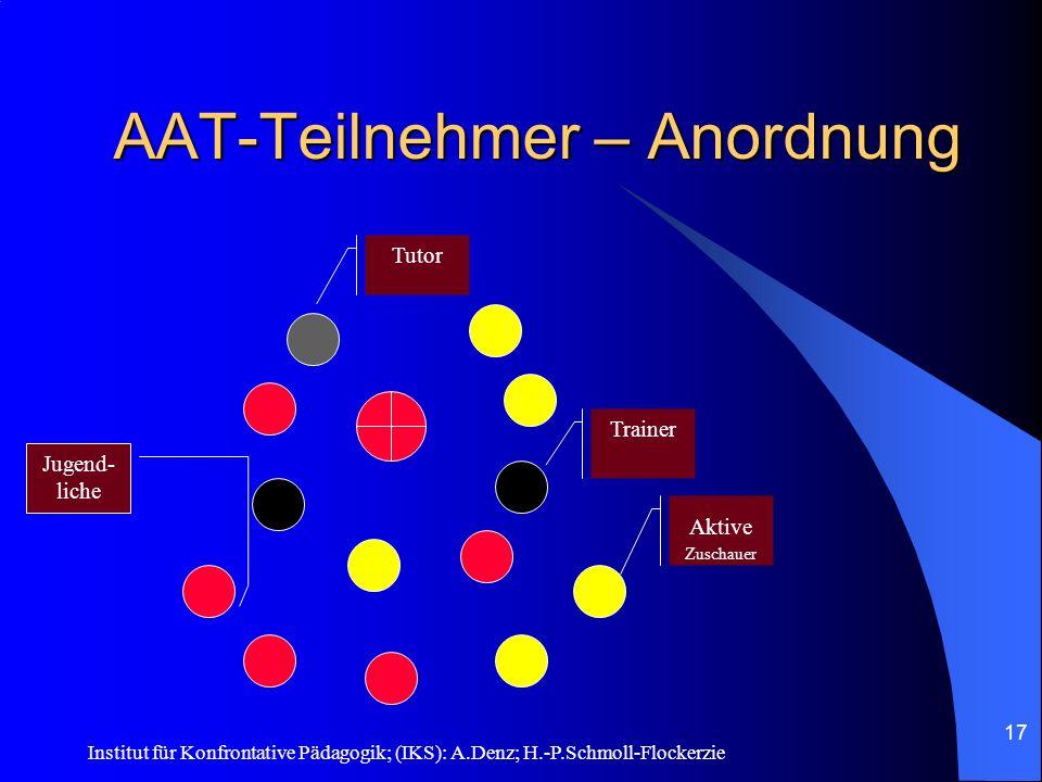 AAT-Teilnehmer – Anordnung