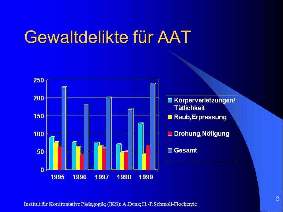 Gewaltdelikte für AAT Institut für Konfrontative Pädagogik; (IKS): A.Denz; H.-P.Schmoll-Flockerzie