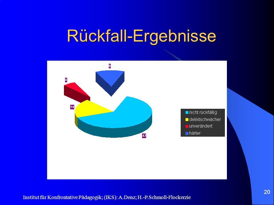 Rückfall-Ergebnisse Institut für Konfrontative Pädagogik; (IKS): A.Denz; H.-P.Schmoll-Flockerzie