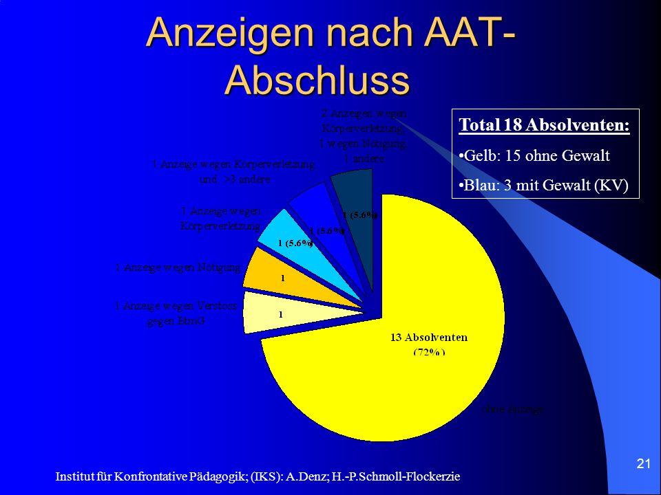 Anzeigen nach AAT- Abschluss