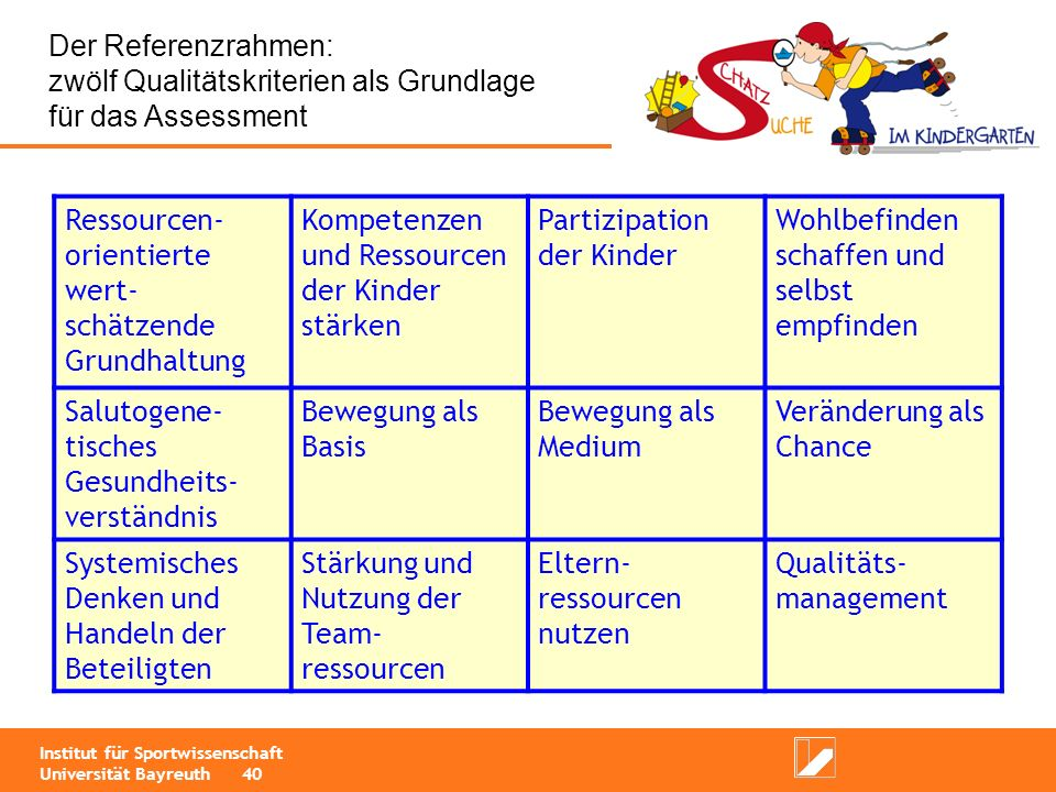 zwölf Qualitätskriterien als Grundlage für das Assessment
