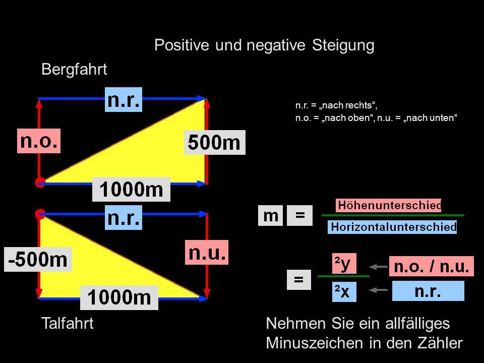Positive und negative Steigung