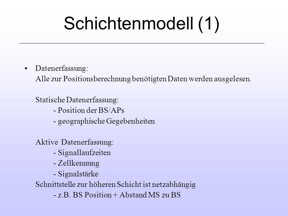 Schichtenmodell (1) Datenerfassung: