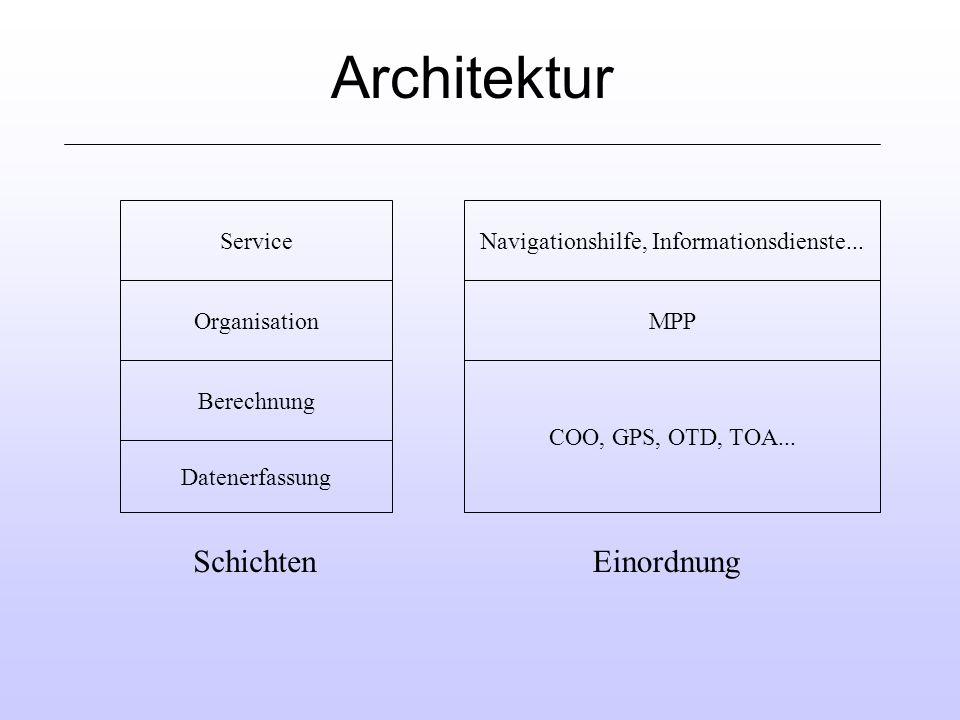Navigationshilfe, Informationsdienste...