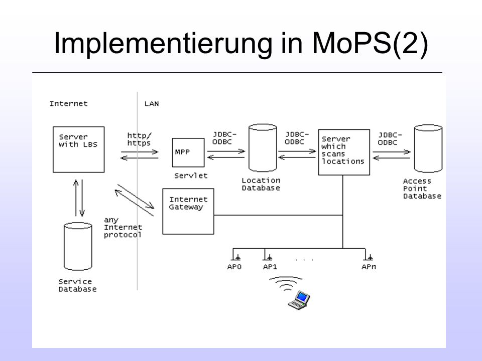 Implementierung in MoPS(2)