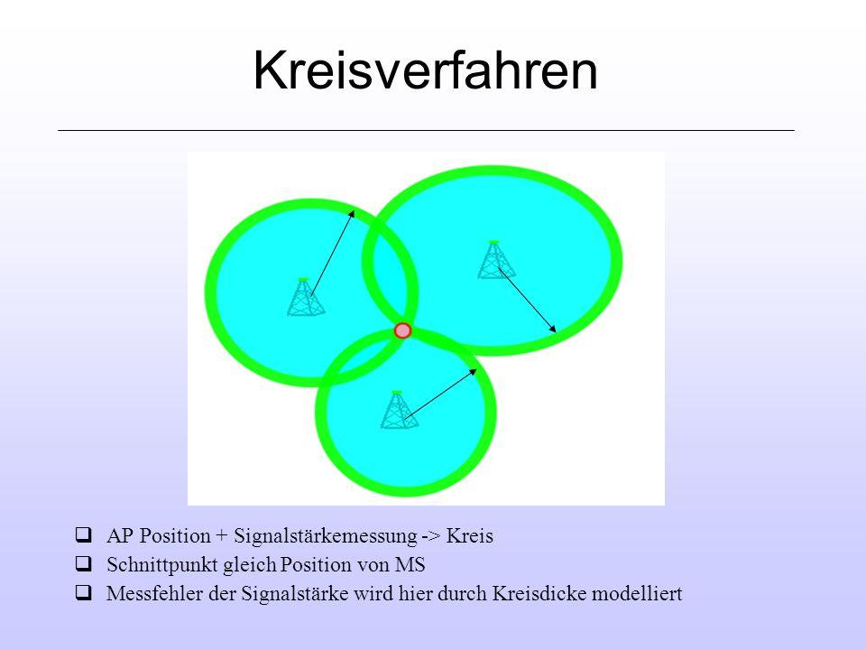 Kreisverfahren AP Position + Signalstärkemessung -> Kreis