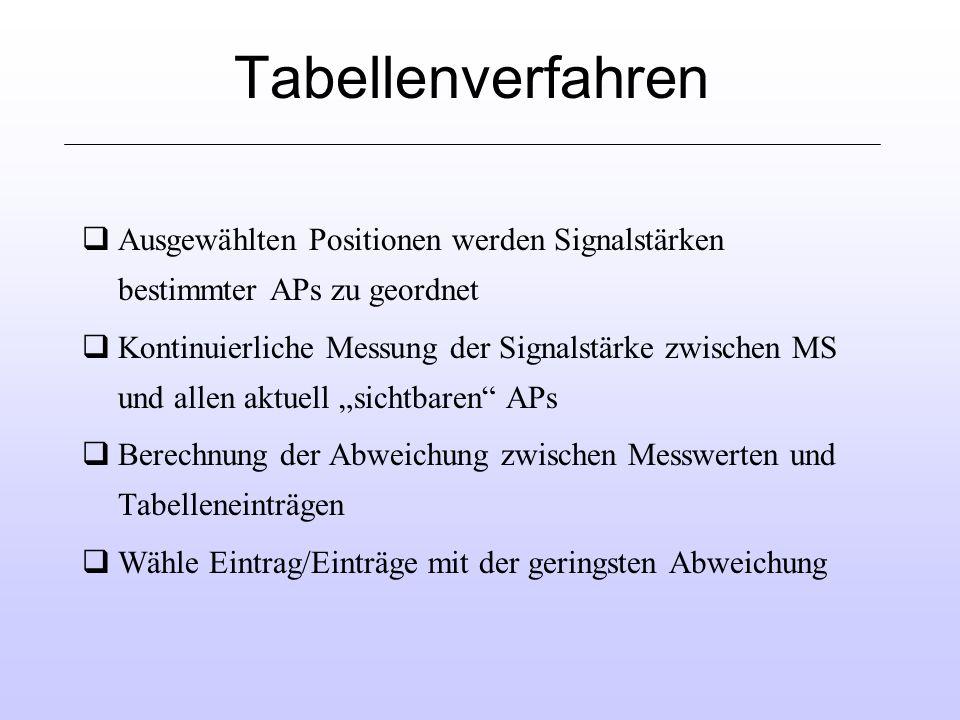 Tabellenverfahren Ausgewählten Positionen werden Signalstärken bestimmter APs zu geordnet.