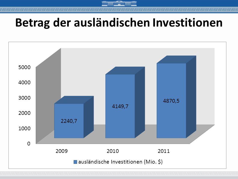 Betrag der ausländischen Investitionen