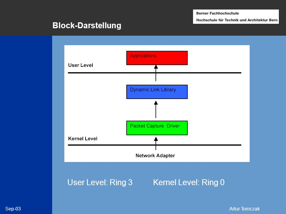 Block-Darstellung User Level: Ring 3 Kernel Level: Ring 0