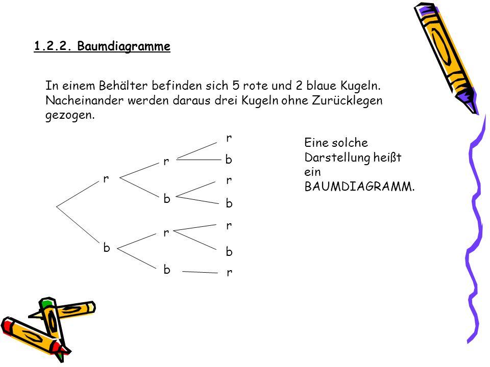 1.2.2. Baumdiagramme In einem Behälter befinden sich 5 rote und 2 blaue Kugeln. Nacheinander werden daraus drei Kugeln ohne Zurücklegen gezogen.