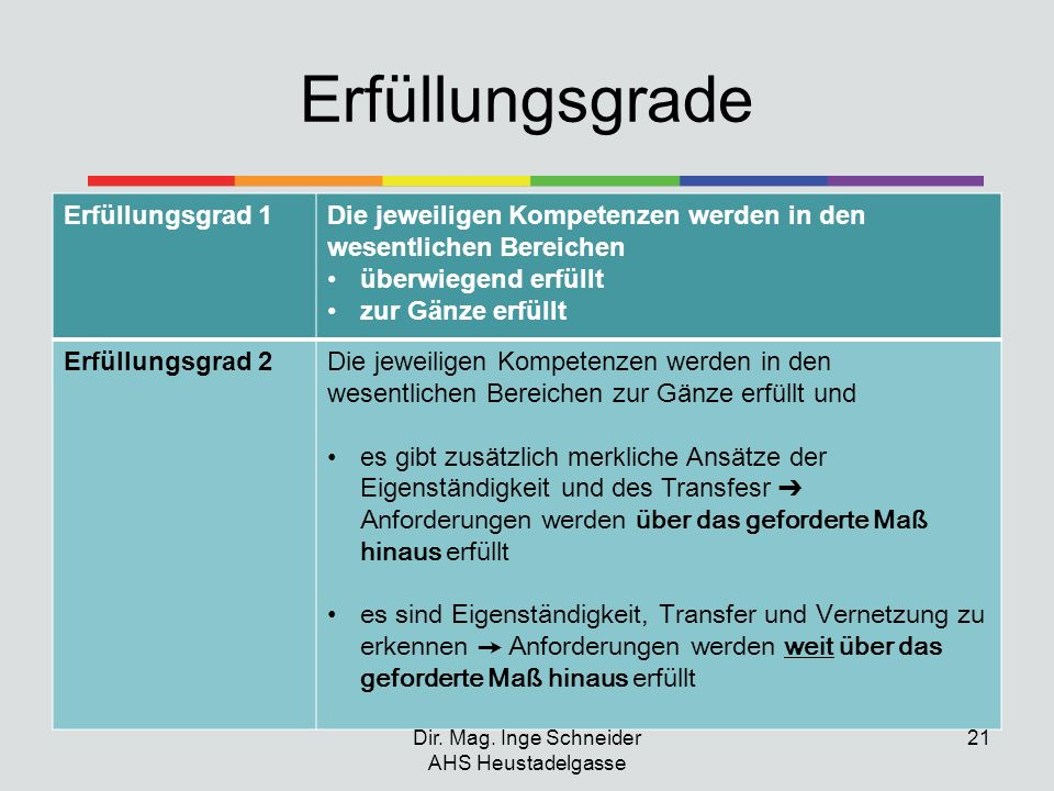 Dir. Mag. Inge Schneider AHS Heustadelgasse