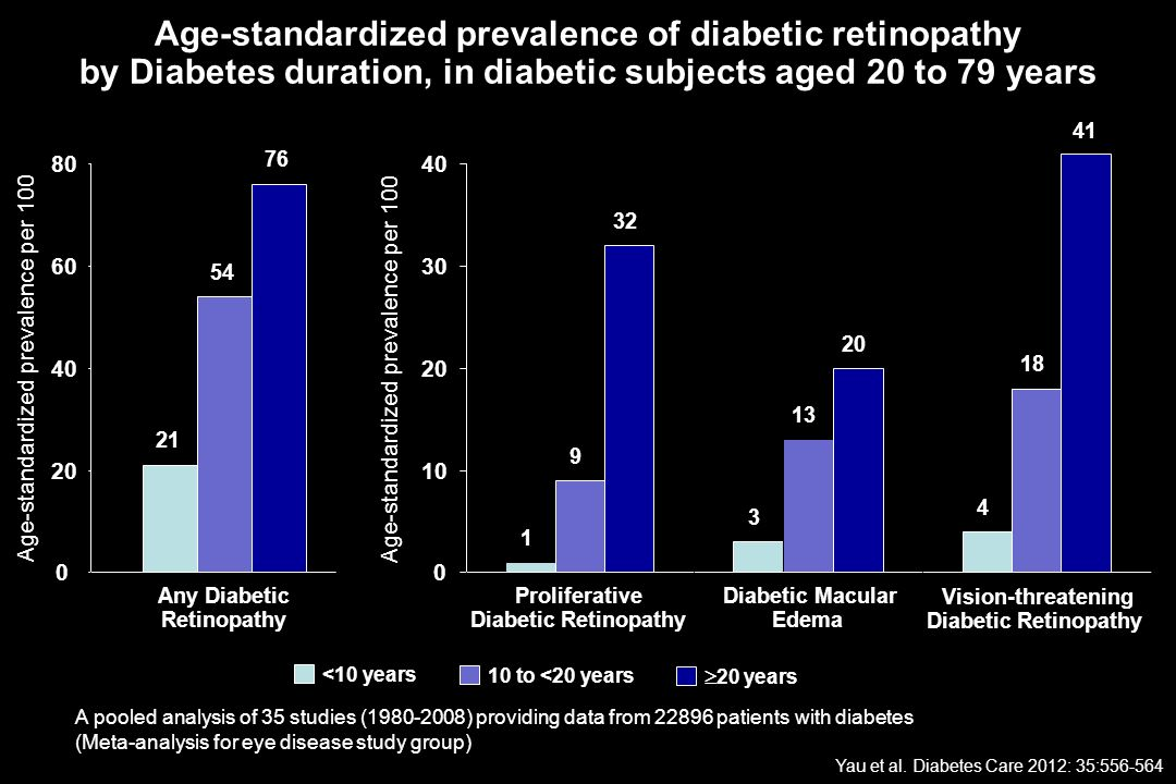 Age-standardized prevalence of diabetic retinopathy by Diabetes duration, in diabetic subjects aged 20 to 79 years