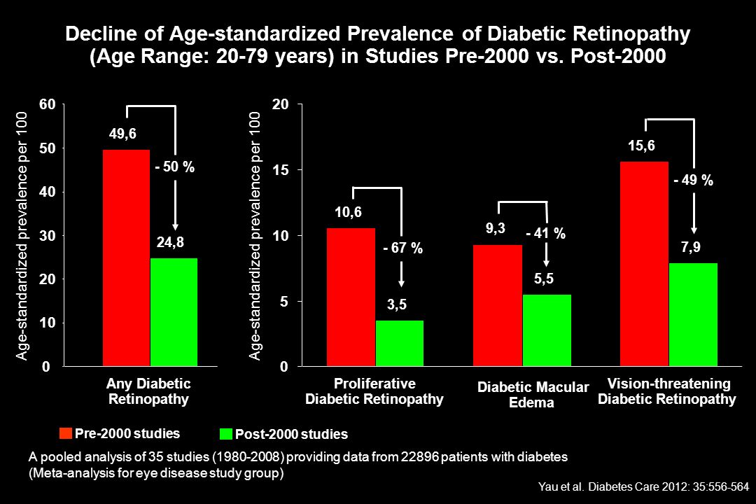 Decline of Age-standardized Prevalence of Diabetic Retinopathy (Age Range: 20-79 years) in Studies Pre-2000 vs. Post-2000