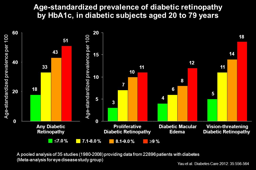 HbA1c Age-standardized prevalence of diabetic retinopathy by HbA1c, in diabetic subjects aged 20 to 79 years.