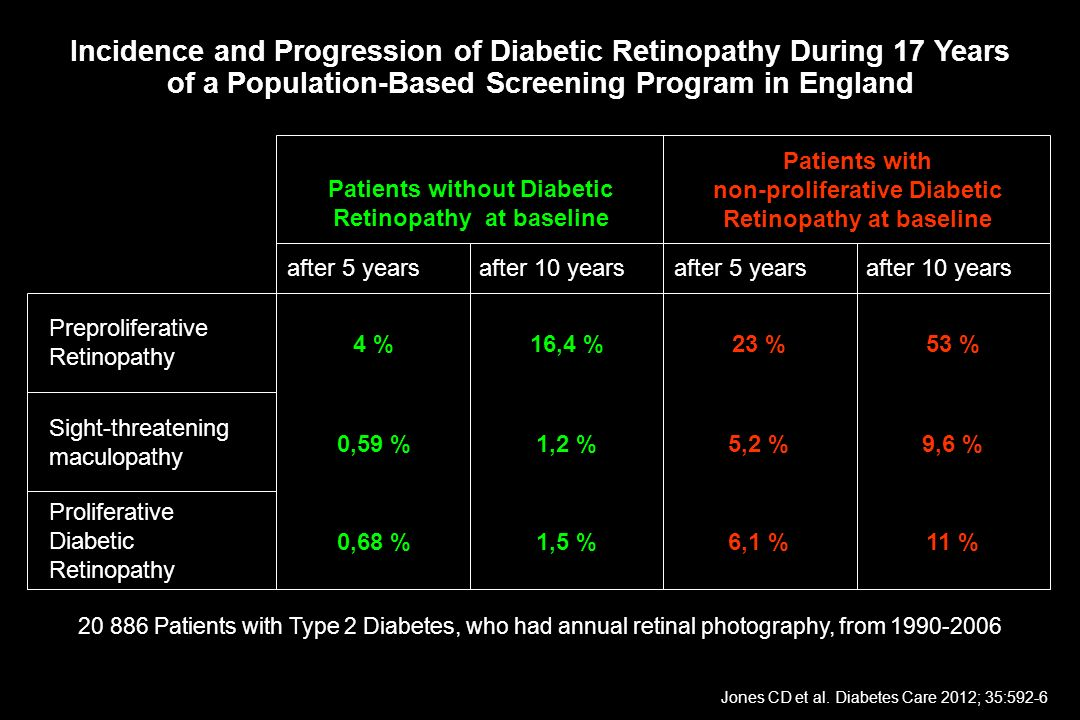 Incidence and Progression of Diabetic Retinopathy During 17 Years of a Population-Based Screening Program in England