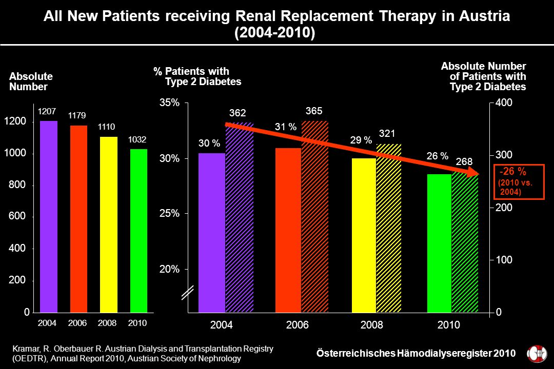 All New Patients receiving Renal Replacement Therapy in Austria (2004-2010)