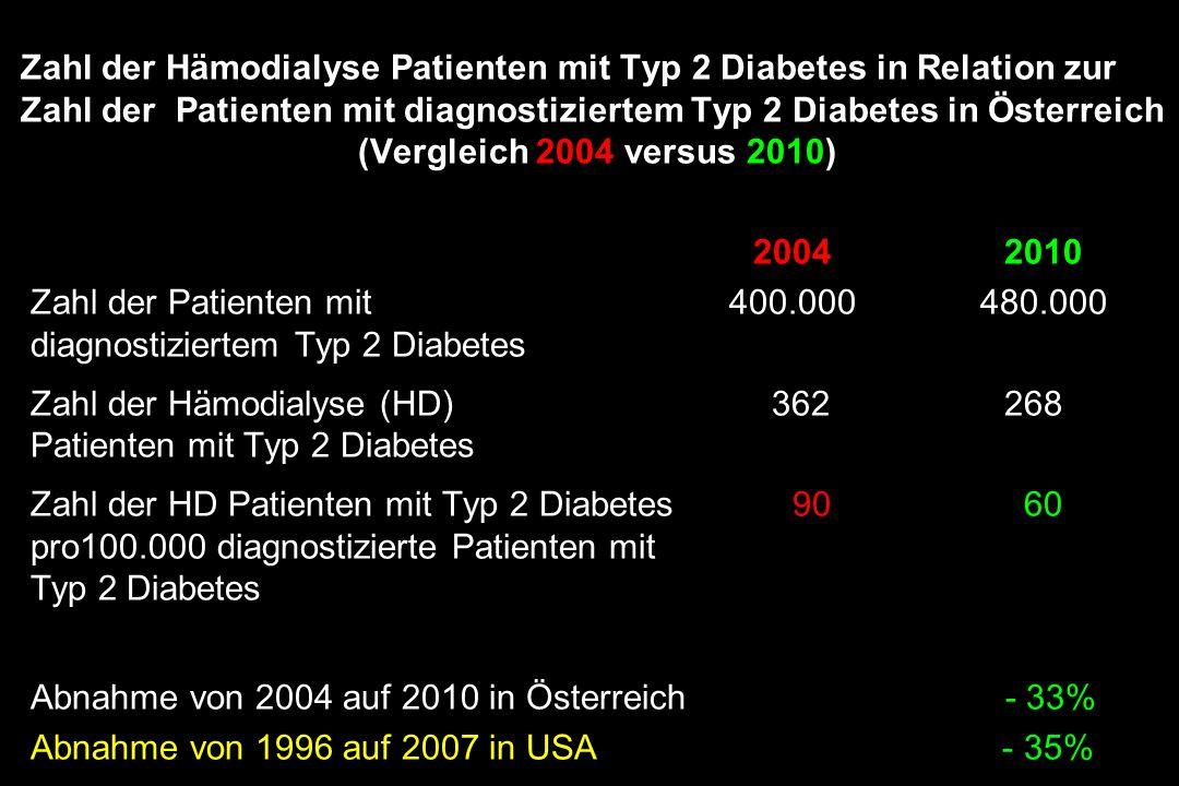 Zahl der Hämodialyse Patienten mit Typ 2 Diabetes in Relation zur Zahl der Patienten mit diagnostiziertem Typ 2 Diabetes in Österreich (Vergleich 2004 versus 2010)