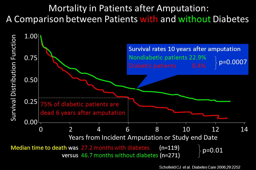 Mortality in Patients after Amputation: A Comparison between Patients with and without Diabetes