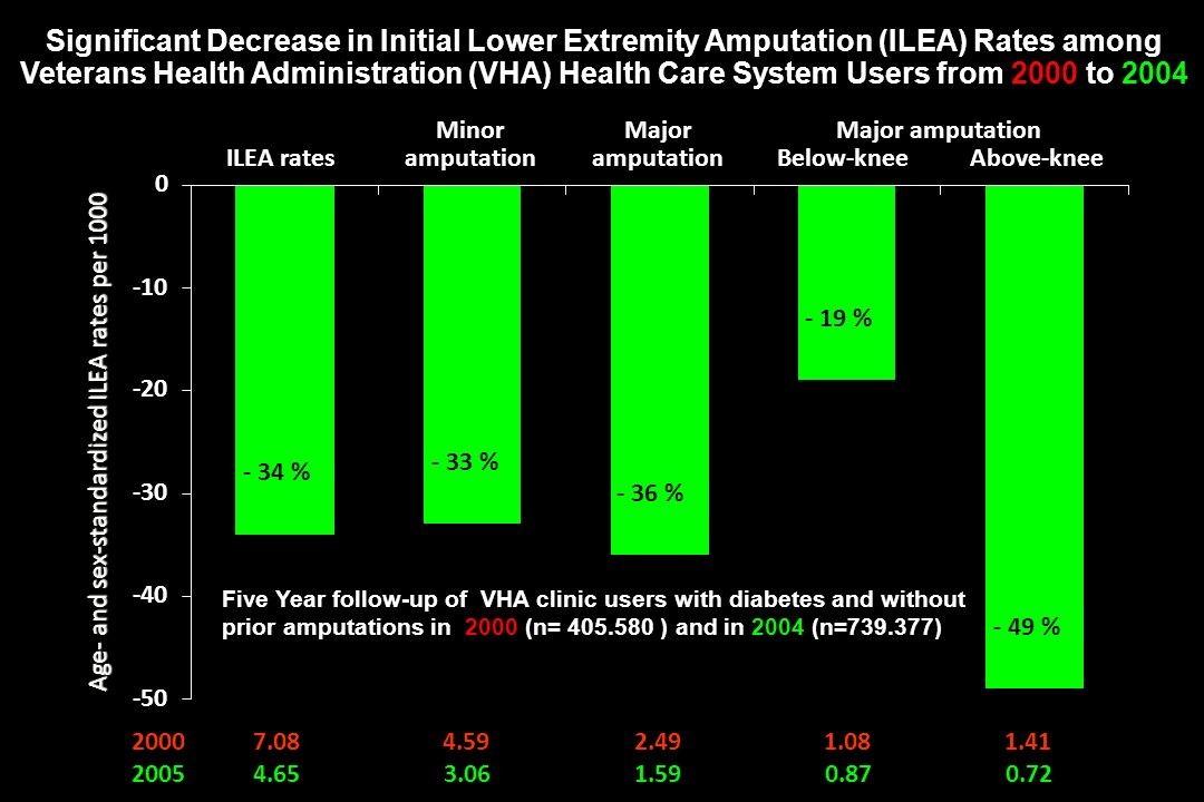 Significant Decrease in Initial Lower Extremity Amputation (ILEA) Rates among Veterans Health Administration (VHA) Health Care System Users from 2000 to 2004