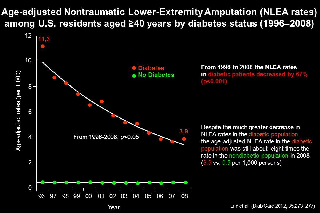 Age-adjsuted rates (per 1,000)