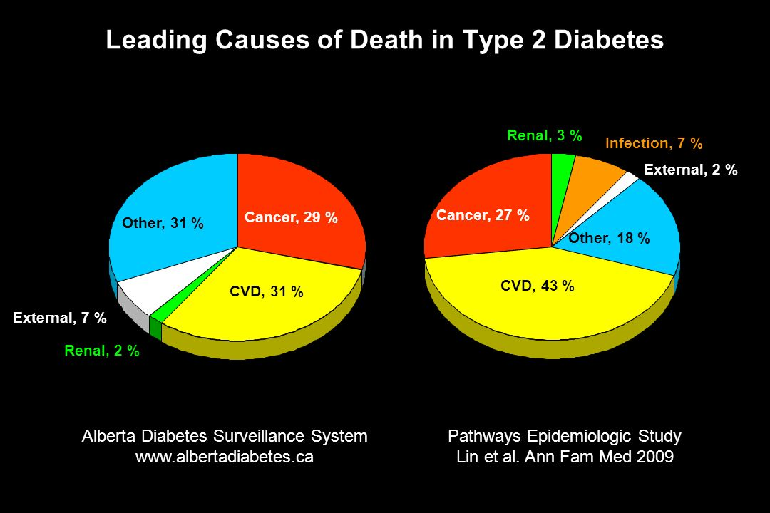 Leading Causes of Death in Type 2 Diabetes