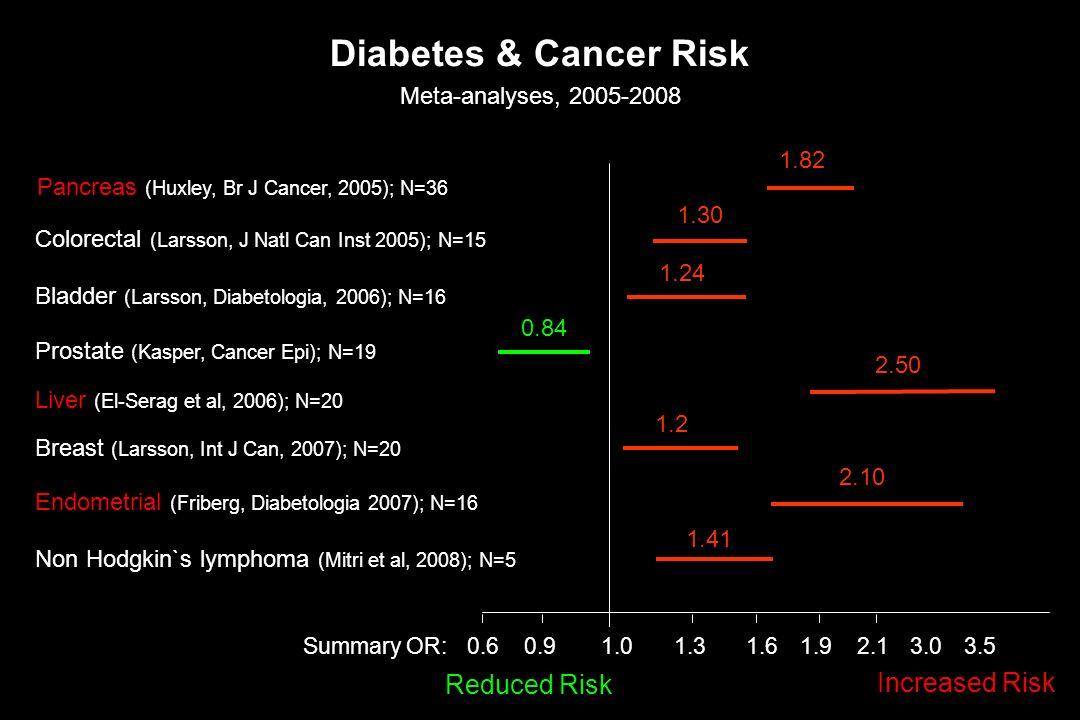 Diabetes & Cancer Risk Reduced Risk Increased Risk