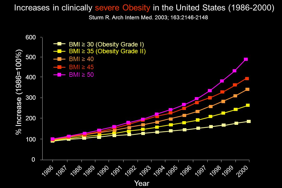 Increases in clinically severe Obesity in the United States ( ) Sturm R. Arch Intern Med. 2003; 163: