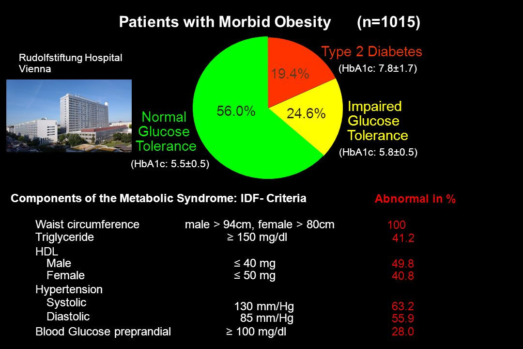 Patients with Morbid Obesity