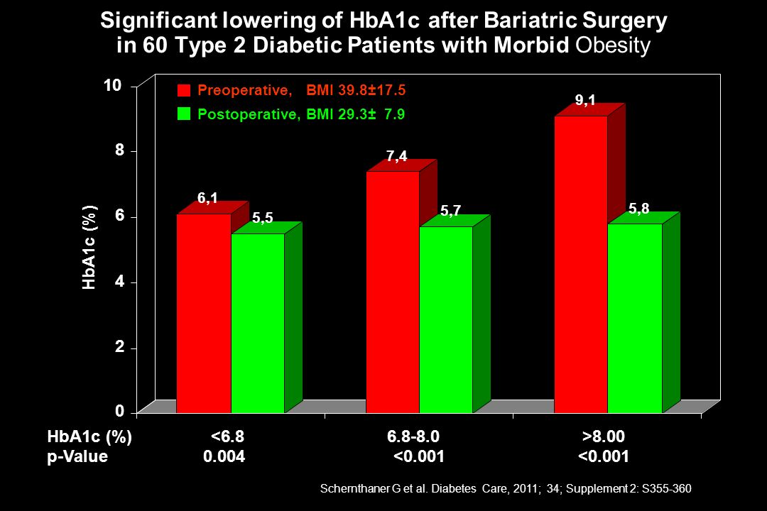 Significant lowering of HbA1c after Bariatric Surgery in 60 Type 2 Diabetic Patients with Morbid Obesity