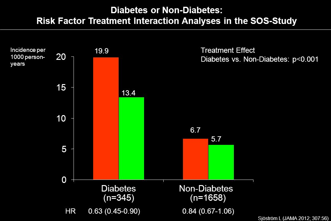 Diabetes or Non-Diabetes: Risk Factor Treatment Interaction Analyses in the SOS-Study