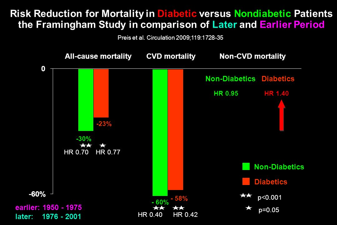 Risk Reduction for Mortality in Diabetic versus Nondiabetic Patients the Framingham Study in comparison of Later and Earlier Period