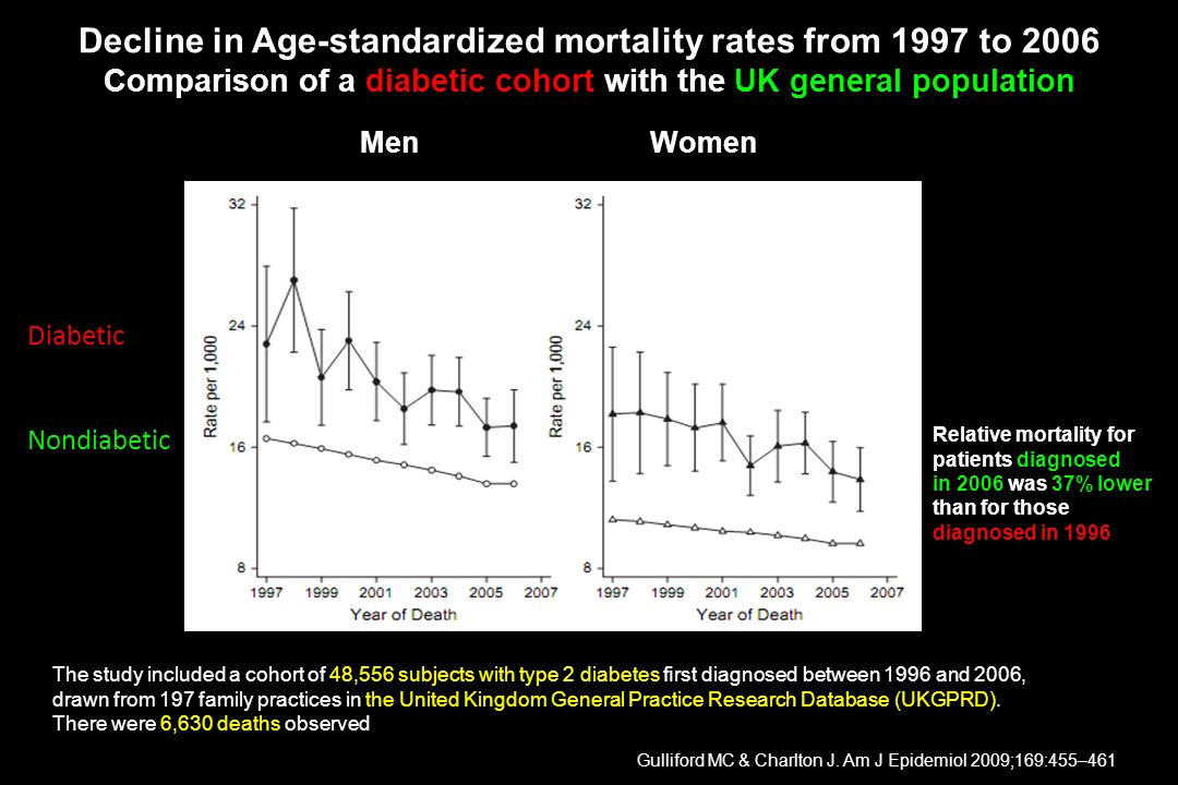 Decline in Age-standardized mortality rates from 1997 to 2006 Comparison of a diabetic cohort with the UK general population