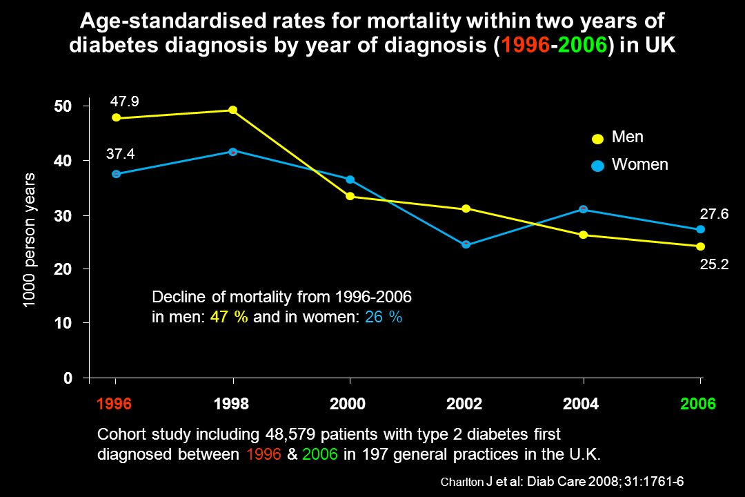 Age-standardised rates for mortality within two years of diabetes diagnosis by year of diagnosis ( ) in UK