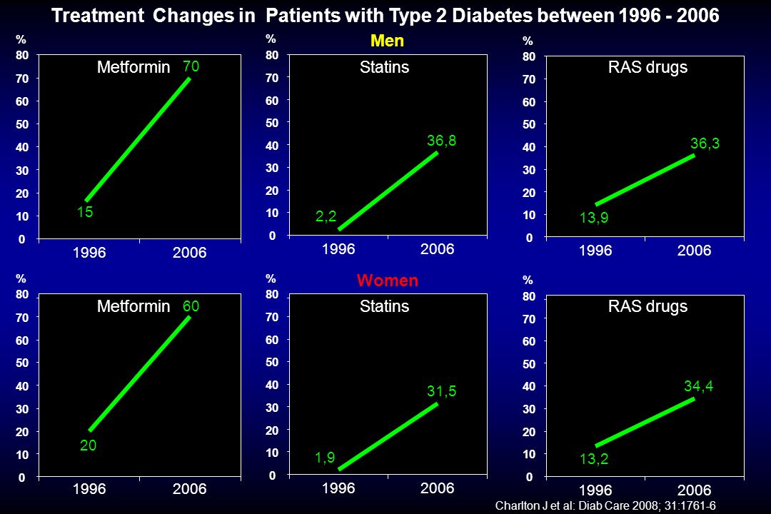 Treatment Changes in Patients with Type 2 Diabetes between 1996 - 2006