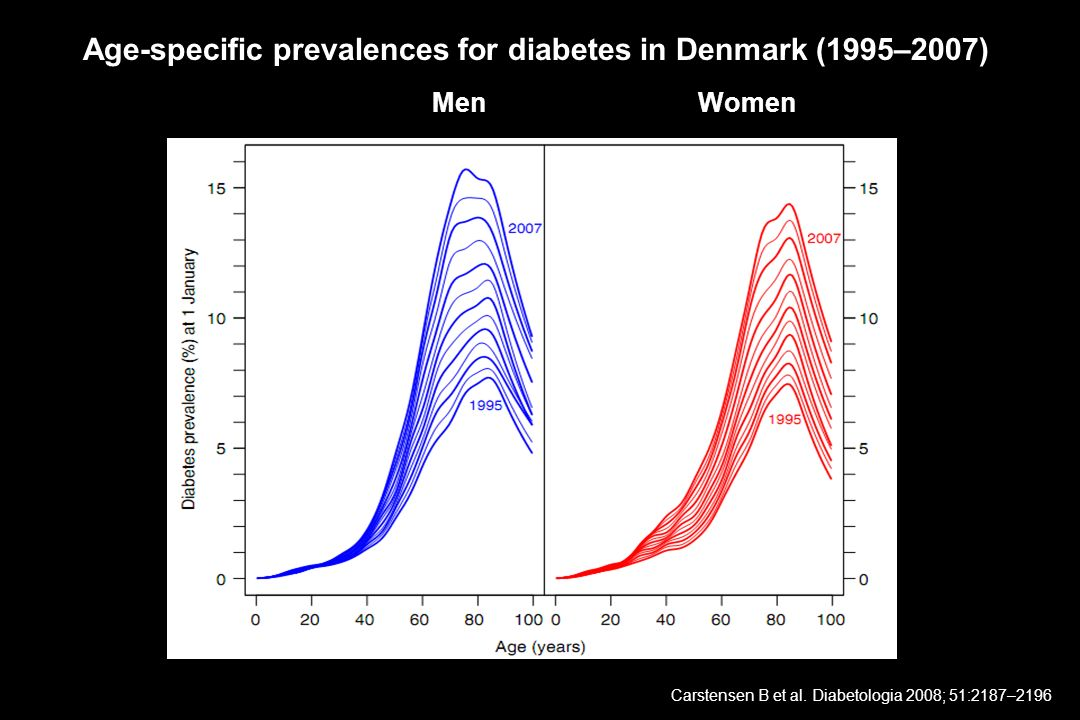 Age-specific prevalences for diabetes in Denmark (1995–2007)