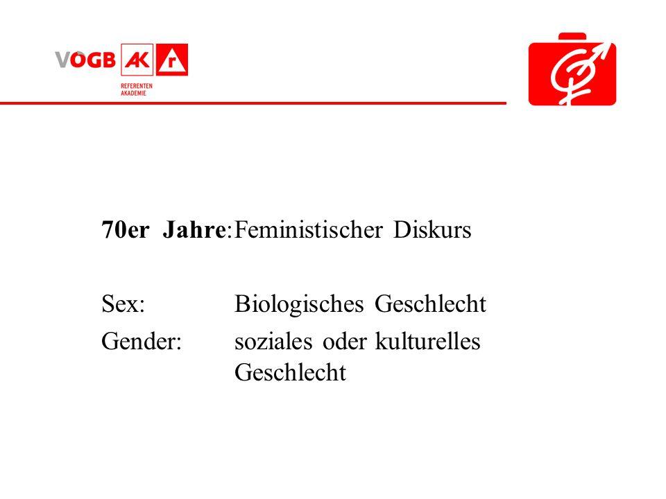 70er Jahre: Feministischer Diskurs