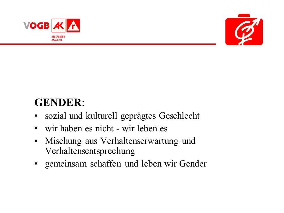 GENDER: sozial und kulturell geprägtes Geschlecht