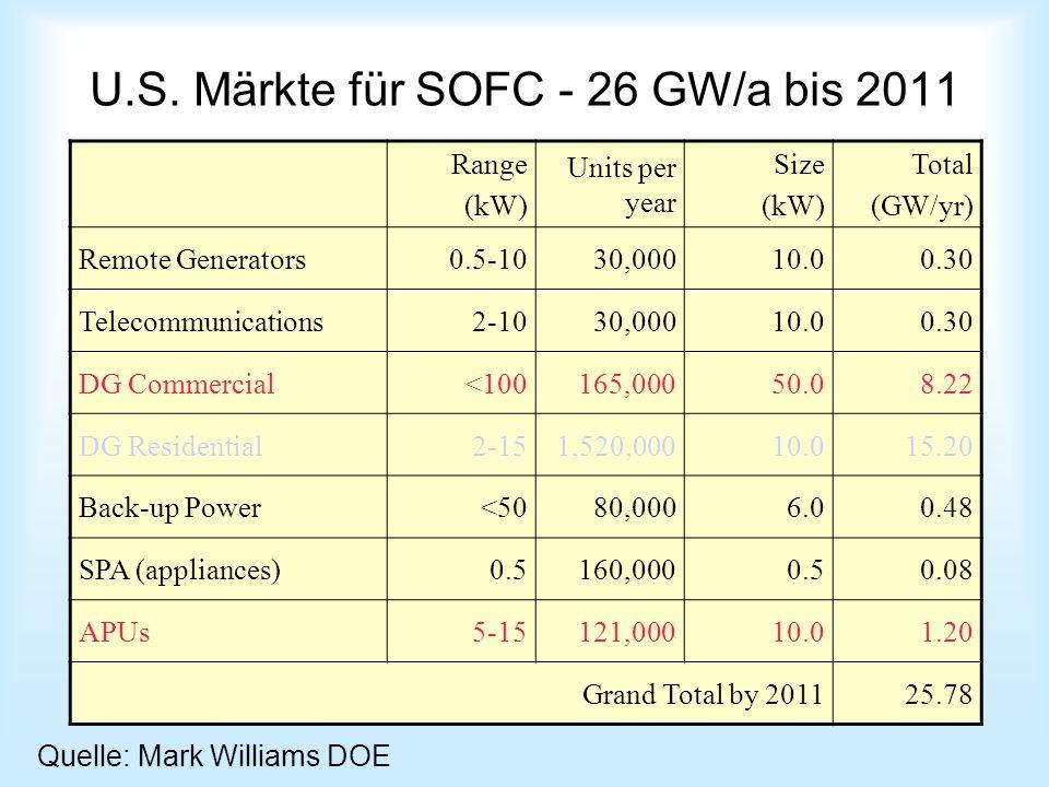 U.S. Märkte für SOFC - 26 GW/a bis 2011