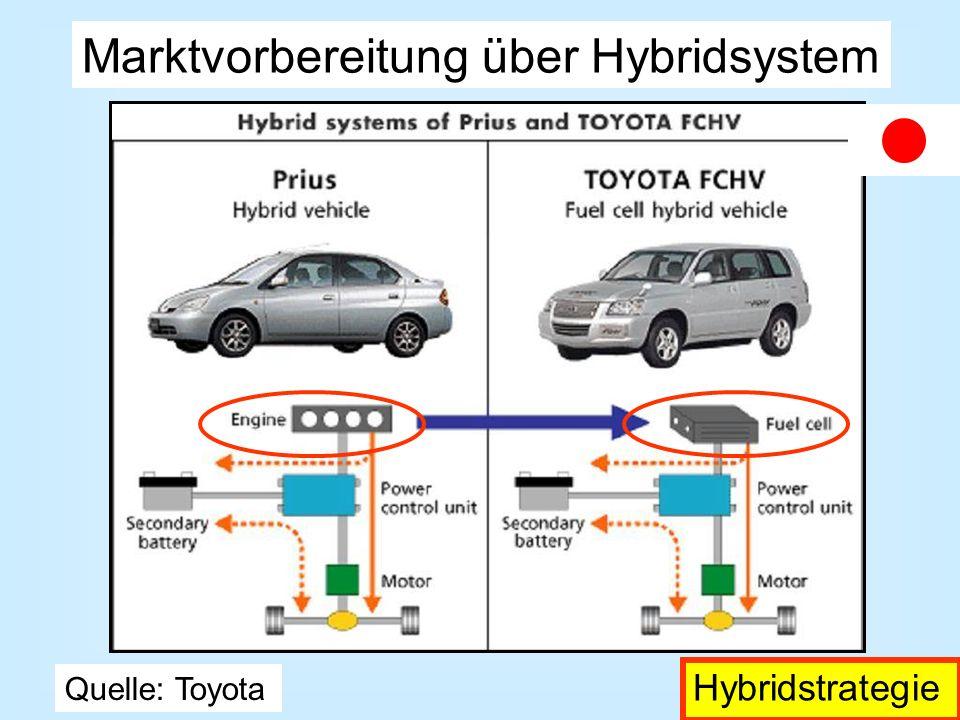 Marktvorbereitung über Hybridsystem